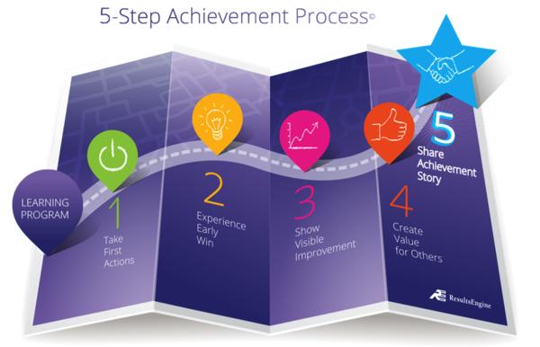 5stepachievementprocess.png