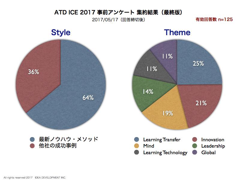 ATD2017事前アンケート.001C